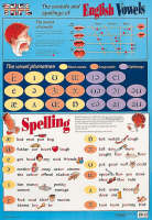 TEFL: Sounds and Spelling of English...