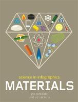 Science in Infographics: Materials