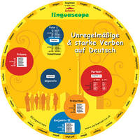 German irregular verbs wheel