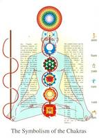 Symbolism of the Chakras