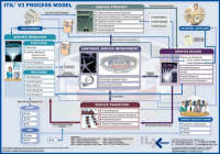 ITIL V3 Process Map: A Graphical Representation of the Linkages Which Exist in the Service Lifecycle