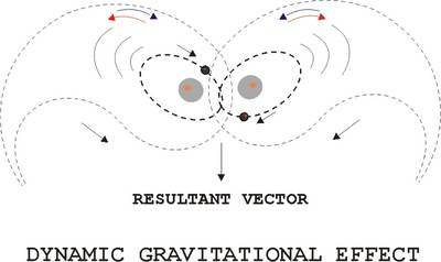 Dynamic Gravitational Effect: Effect of a Prime Energy